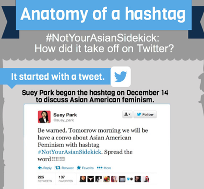 Screenshot From An Anatomy Of A Hashtag Infographic Style Feature
