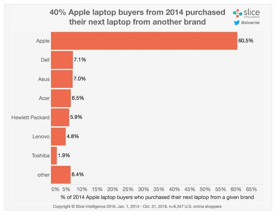 2016 Macbook Pro Sales Defy Critics Tops All New Laptops With Shoppers Macbook Pro Sale Macbook Macbook Pro
