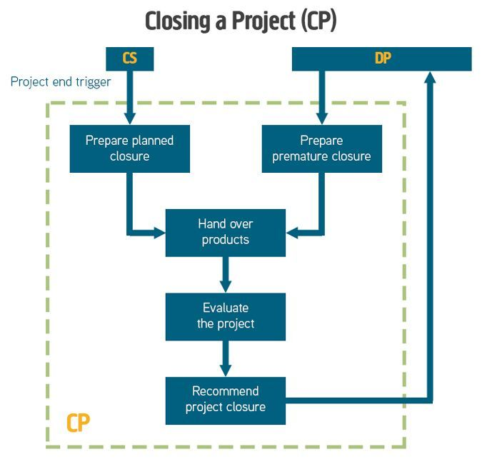 We decided that PRINCE2 diagrams could do with a freshen up so we\u0027ve