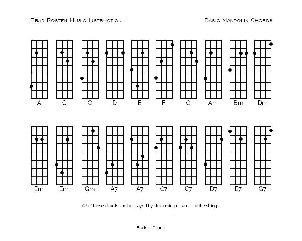 Basic Mandolin Chords   Mandolin, Chart, Basic