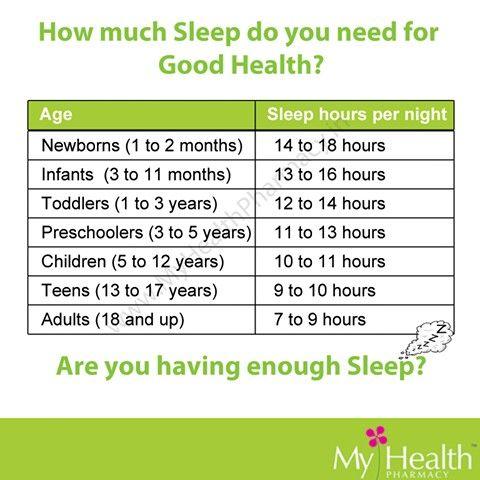 Horas de sueño necesarias, según edad...