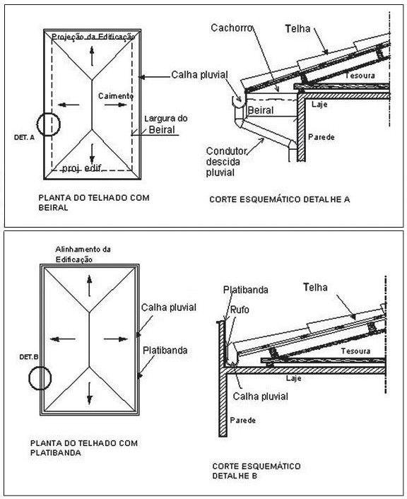 Resultado de imagem para representação telhado planta