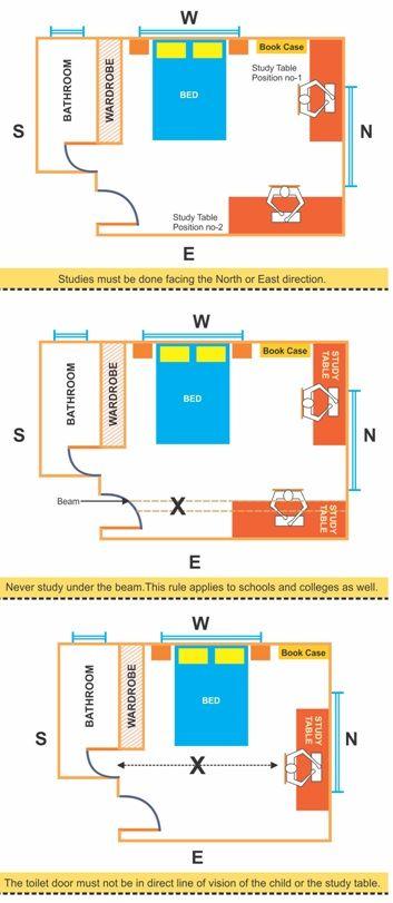 Bathroom Location As Per Vastu - Bathroom Decor
