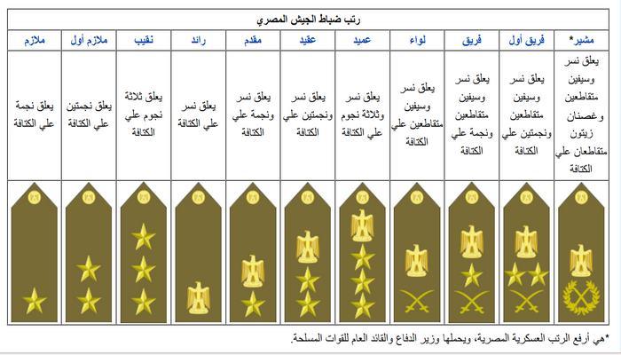 مجلة المسلح أدبيات التقاليد العسكرية منظومة الرتب العسكرية العالمية 4 Military Police Bar Chart Egypt