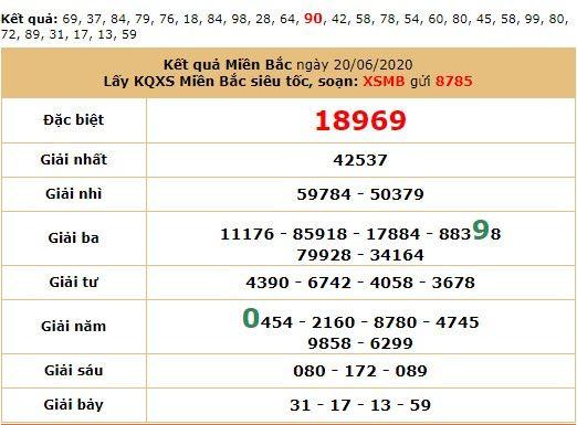 Dự đoán XSMB ngày 22/6/2020 - Dự đoán kết quả XSMB hôm nay thứ 26