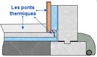 les ponts thermiques du b ton isolation pinterest pont thermique dalles beton et beton. Black Bedroom Furniture Sets. Home Design Ideas