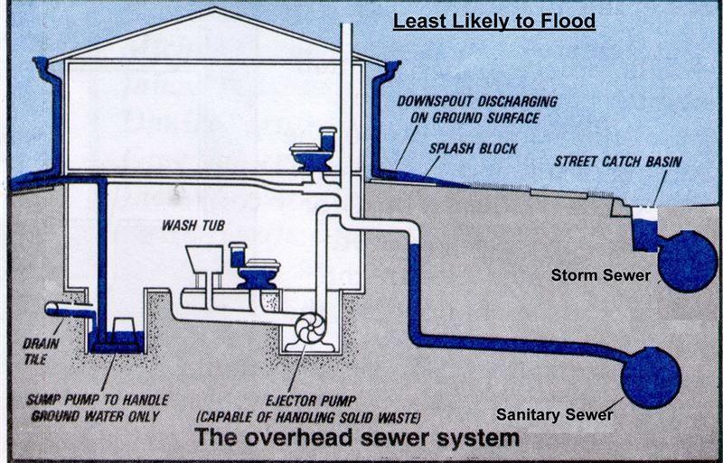 killianplumbingoverheadsewer Waterproofing basement