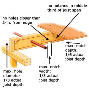 Notching A Joist Radiant Floor Carpentry And House