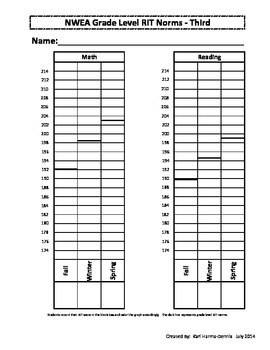 Nwea Map Student Data Graph And Goal Tracker Third Grade Student Data Nwea Map Nwea