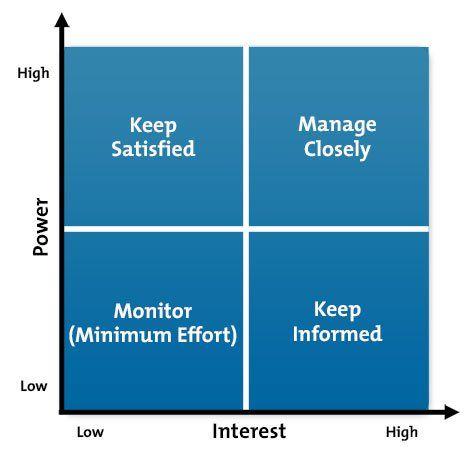 Stakeholder PowerInterest Grid Diagram  Management