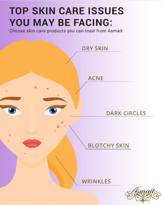 Issues With Your Skin Can Affect Your Everyday Life Start Taking Care Of It With Asmait Dry Skin Acne Blotchy Skin Top Skin Care Products