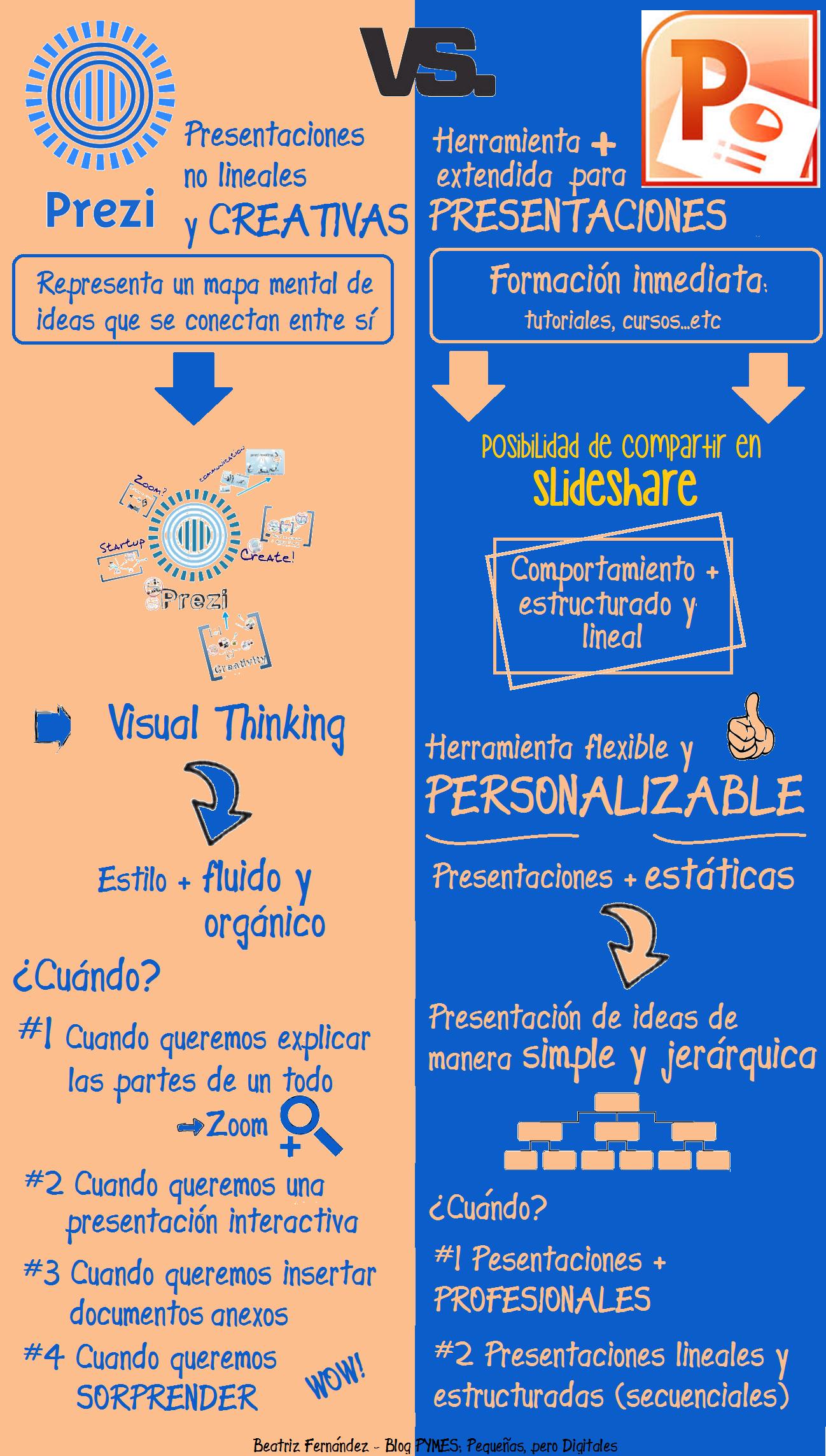 Powerpoint O Prezi Infografia Infographic Tics Y Formación Aplicaciones Para Educación Tecnicas De Aprendizaje Alfabetización Digital