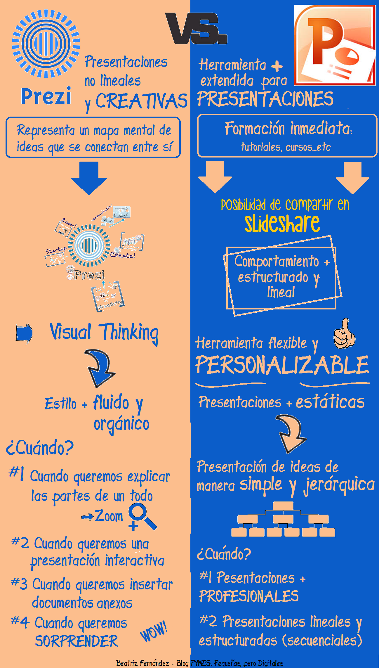 Powerpoint O Prezi Infografia Infographic Tics Y Formación Aplicaciones Para Educación Tecnicas De Aprendizaje Infografia