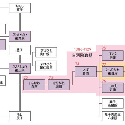 院政期系図 系図 世界の歴史 歴史