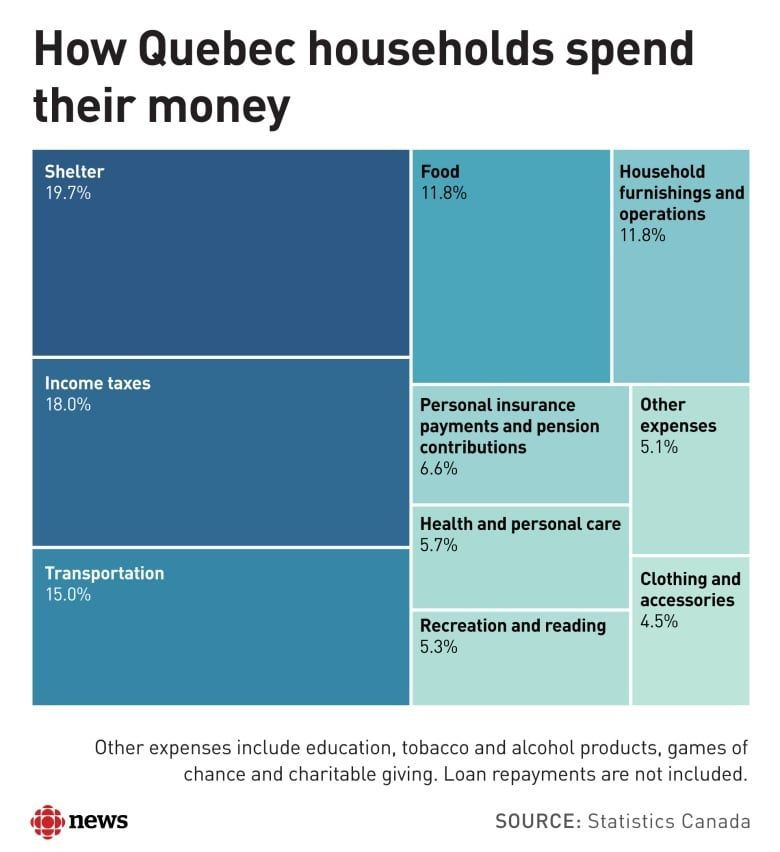Quebec S Household Spending Shows Generational Shift From Boomers
