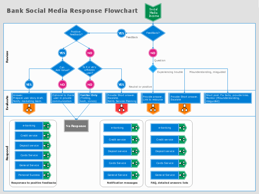 Marketing Flow Chart Bank Social Media Response Flowchart