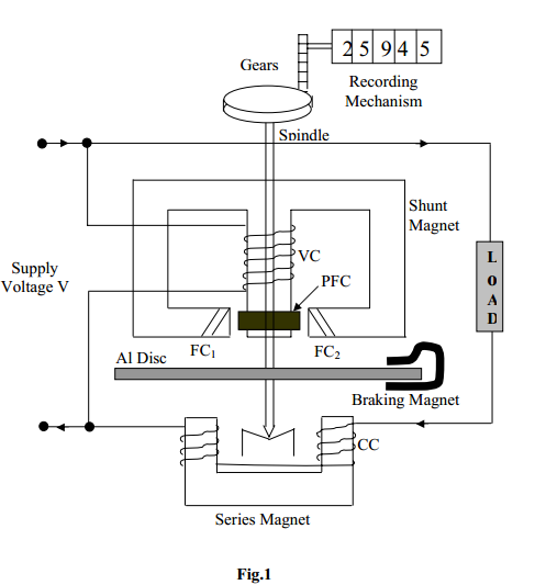 Pin On Electrical Measuring Instruments