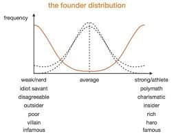 Most traits are probably normally distributed. Most people are average. Founders are not. Founders' traits seem to have an inverse normal distribution to them.   Google Image Result for http://blogs-images.forbes.com/ryanmac/files/2013/03/founder-distribution2.jpg