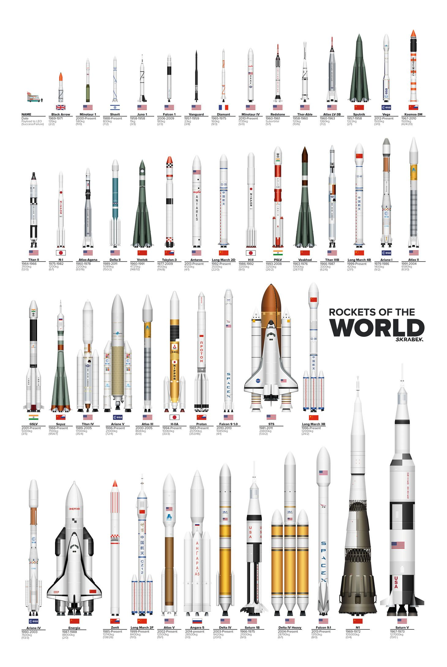 'rockets of the world' compares them from smallest to largest