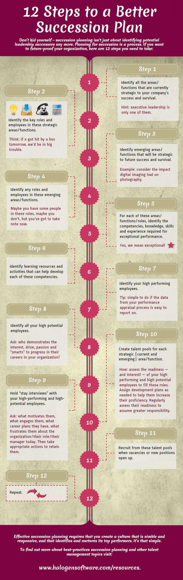 Business Succession Planning Checklist Succession Planning