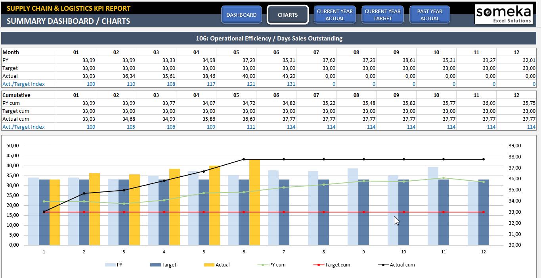 Supply Chain Logistics Kpi Dashboard Stock Kpis In Excel Supply Chain Logistics Kpi Dashboard Excel Kpi Dashboard
