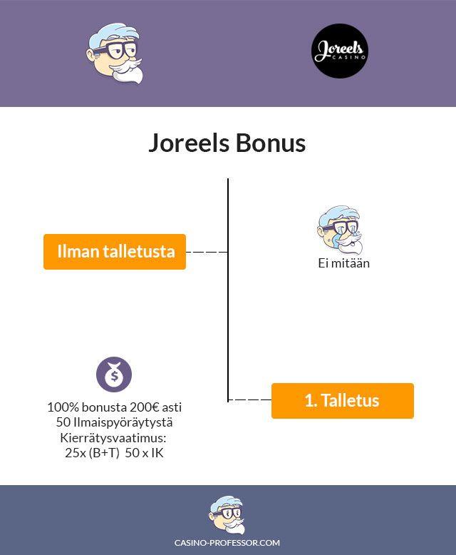 Joreels-kasino-bonus-infograafina