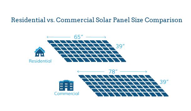 2019 Average Solar Panel Size And Weight Energysage Solar Panels Solar Paneling