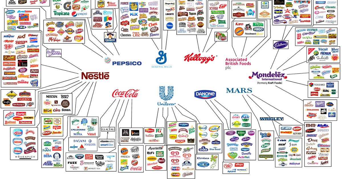 Die große Auswahl-Illusion: Diese zehn Mega-Konzerne kontrollieren unser Essen #sciencehistory