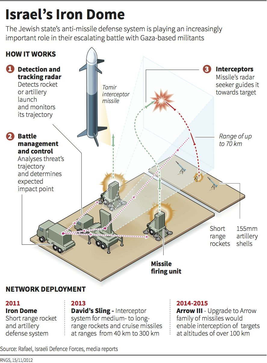 Israel's Iron Dome - The Knowledge Effect