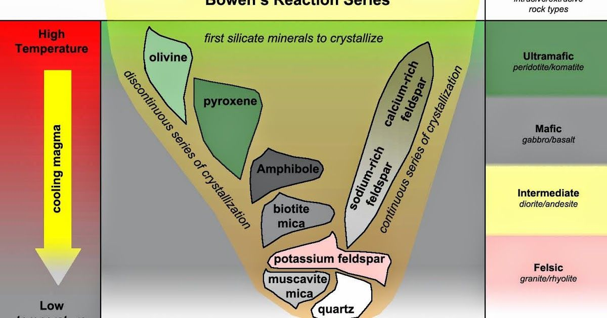 How Does Bowen S Reaction Series Relate To The Classification Of Igneous Rock Bowen Silicate Minerals Igneous Rock