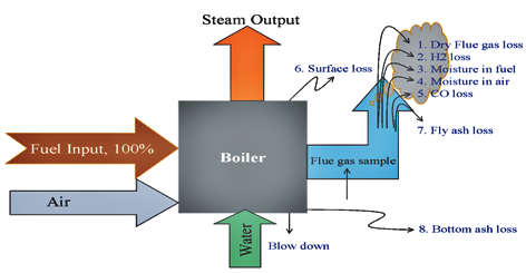 Boiler Efficiency Improvement Heat Loss Explained In Boiler