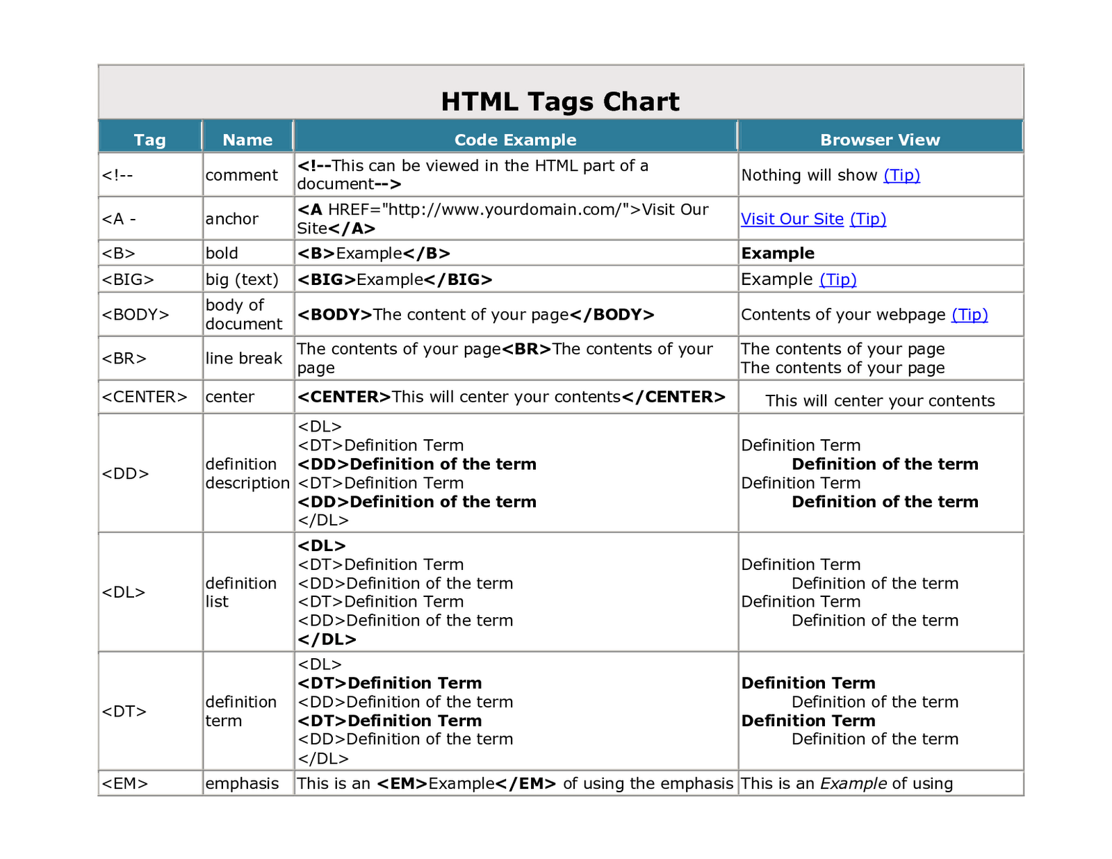 HTML Tags Ordered Alphabetically | Blogger Tips & Tricks