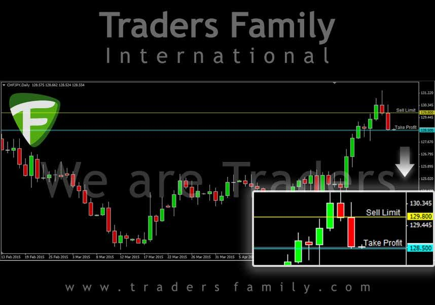 Daily Signal Forex Traders Family Chfjpy Sell Limit 129 800 Tp