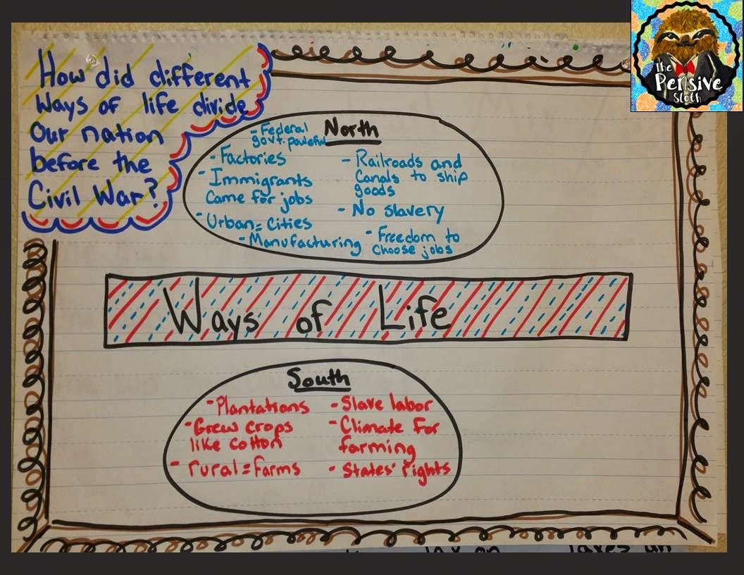 Civil War Anchor Chart 5th Grade History 6th Grade