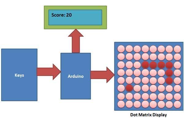 Block Diagram of Snake Game using Arduino | Arduino, Arduino projects,  Snake gamePinterest