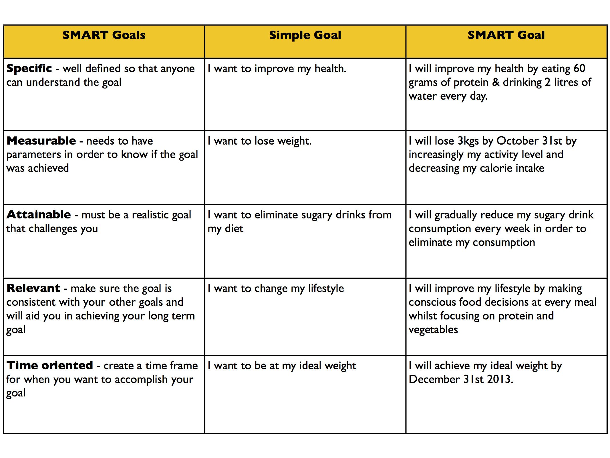 Bad Examples Of Smart Goal Statements For Students