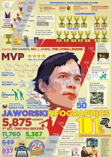 Robert Jaworski Infographic | PBA | Sports, Basketball ...
