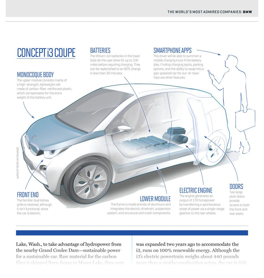 BMW i3 infographic diagram  Infographics  Pinterest  Bmw i3