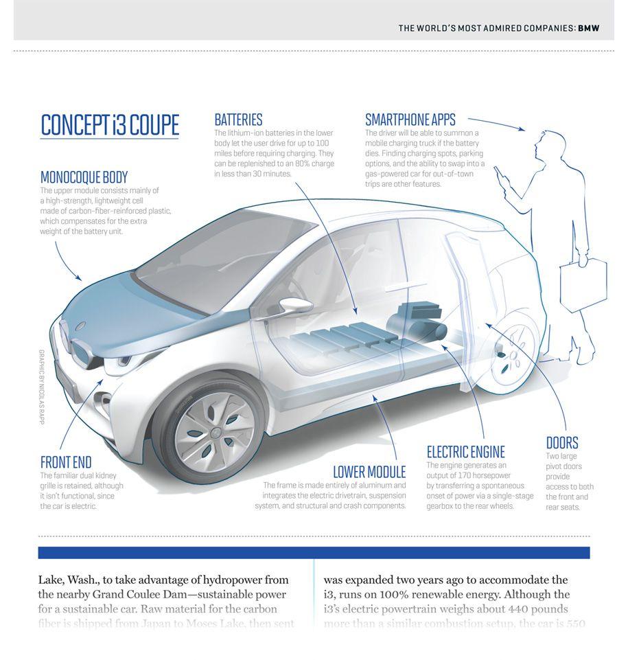 BMW i3 infographic diagram Bmw I3, Bmw, Information Graphics, Data  Visualization, Diagram