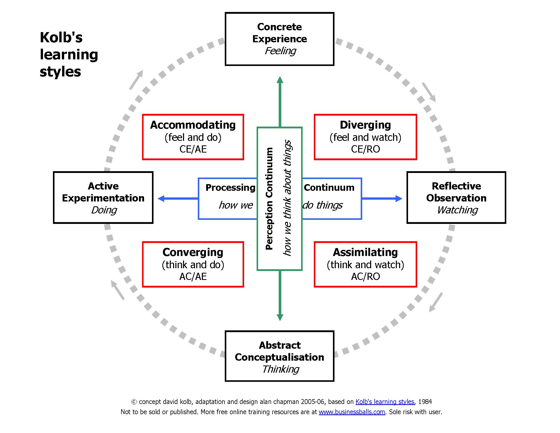 Kolb Learning Styles Here s a clear diagram of Kolb s theory on
