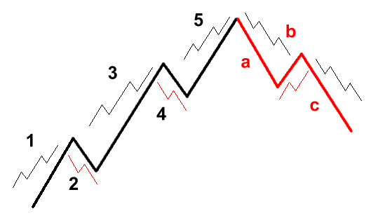 Elliot Abc Corrective Waves Which Do Elliott Waves Consist Of The Fact That Elliott Wave Is Not As Simple As Wave Theory Theories Technical Analysis Tools