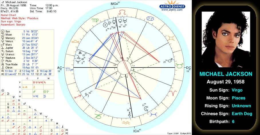 Michael Jacksons Birth Chart Dubbed The King Of Pop Singer Song