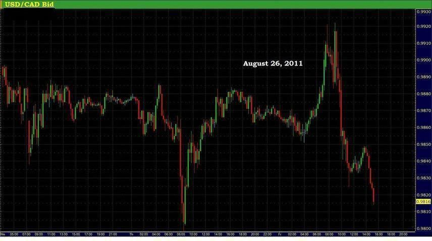 Forex Renko Charts Fx Trading System Best Forex Trading System To