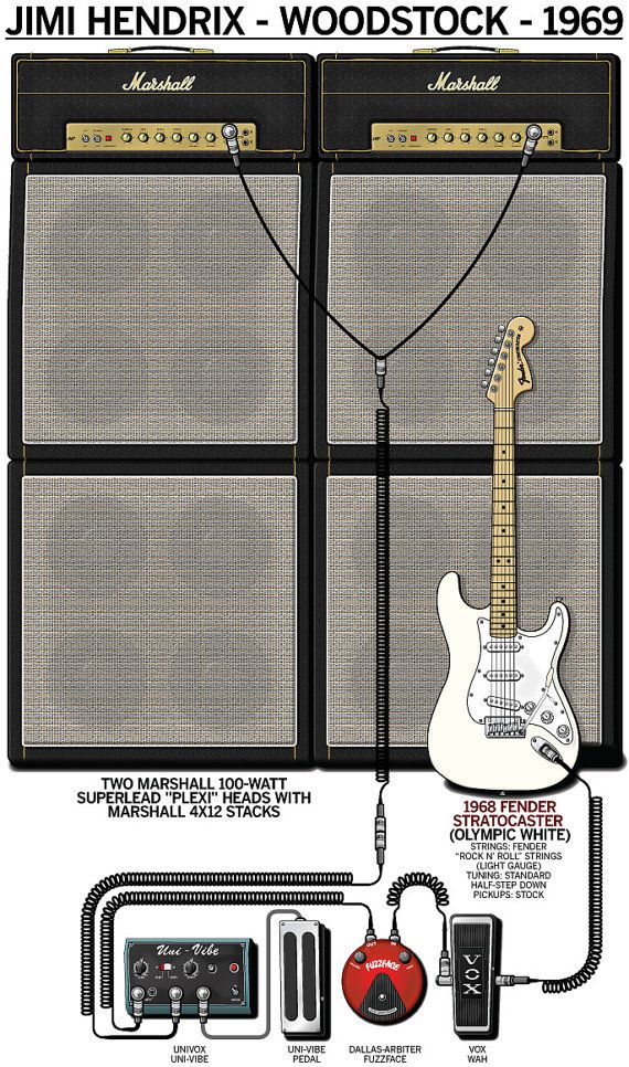 Poster Of Jimi Hendrix 1969 Woodstock Guitar By Guitargeekposters