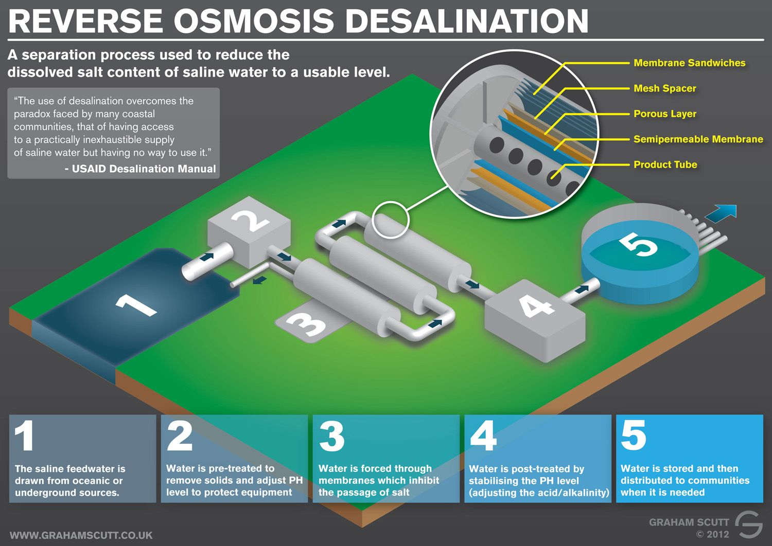 An Infographic About How The Process Of Reverse Osmosis