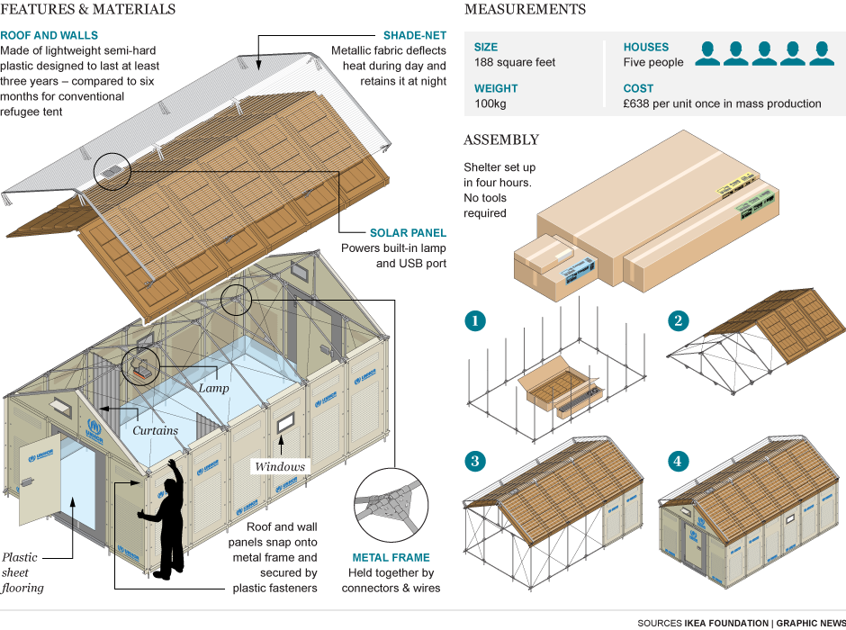 Graphic ikea flatpack refuge tent for use in syria for Household shelter design