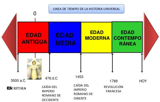 Línea De Tiempo Historia Universal Lineas De Tiempo Historia Linea Del Tiempo Historia Linea Del Tiempo