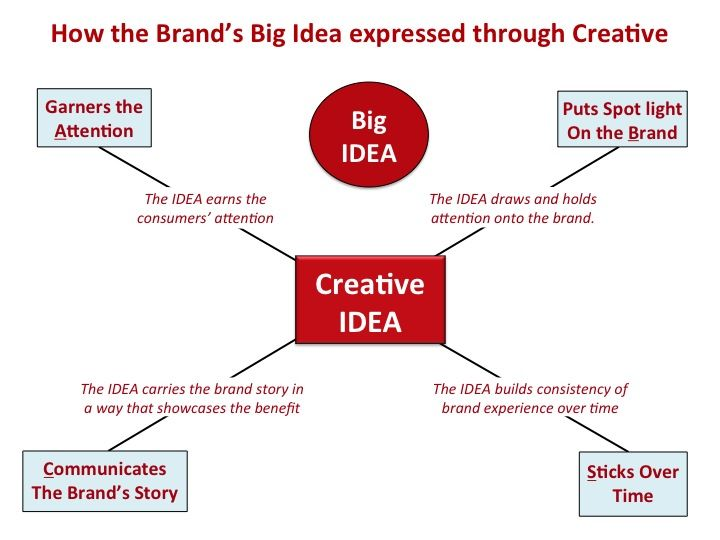 How the Brandu0027s Big Idea is Expressed Through Creative Brand - branding strategy