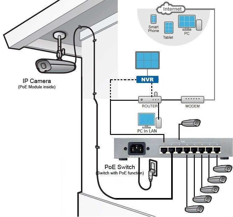 Poe Working With Poe Switch Security Cameras For Home Home Electrical Wiring Home Safety