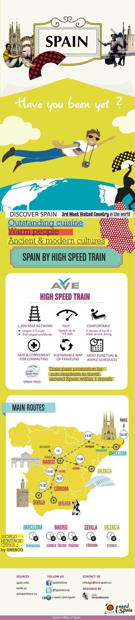 El Tren De Alta Velocidad Ave En España Infografia Infographic Tourism Tren De Alta Velocidad España Turismo
